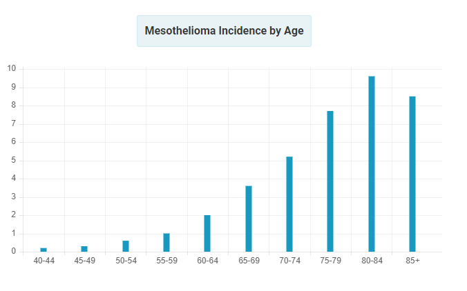 Graph divided up by ages showing how Mesothelioma diagnosis rates increase by older age