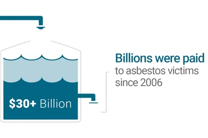 Asbestos Trust Funds - Compensation for Mesothelioma Claims