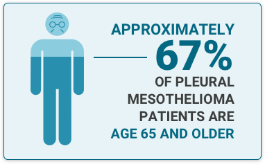 Elderly man illustration with text fact statiing 67% of Pleural Mesothelioma patients are older than 65