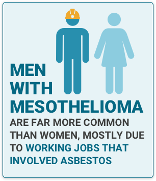 Illustration of man with construction hat bolded next to illustration of woman with fact stating Men with Mesothelioma are far more common than women