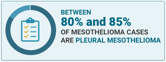 Clipboard icon with facts stating that between 80% and 85% of Mesothelioma cases are Pleural