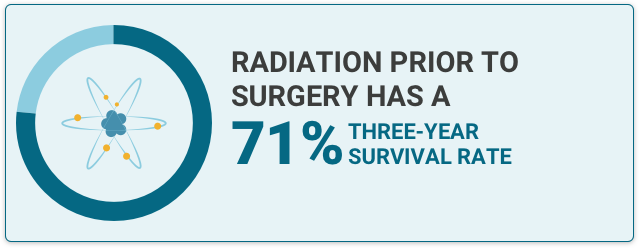 Radiation icon with fact text that states that Radiation prior to surgury has a 71% survival rate