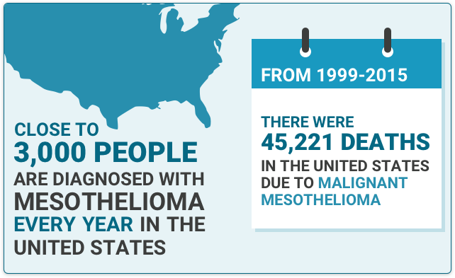 USA data and facts detailing how many are diagnosed with Mesothelioma per year