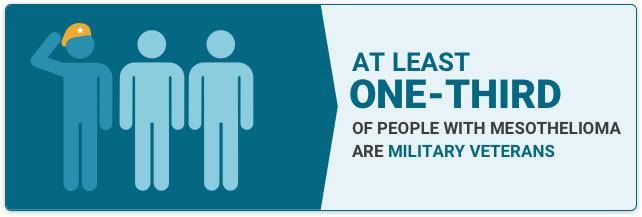 Illustration depicting Veterans with text providing the fact that one third of Mesothelioma cases are veterans