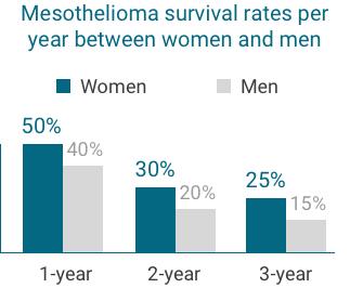 women survival rates graph mobile