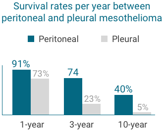 women survival rates for pleural and peritoneal graph mobile