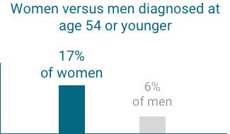 men vs women diagnosed graph mobile