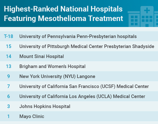 top-ranked mesothelioma hospitals