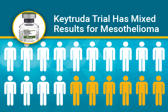 Keytruda trial mixed results for mesothelioma